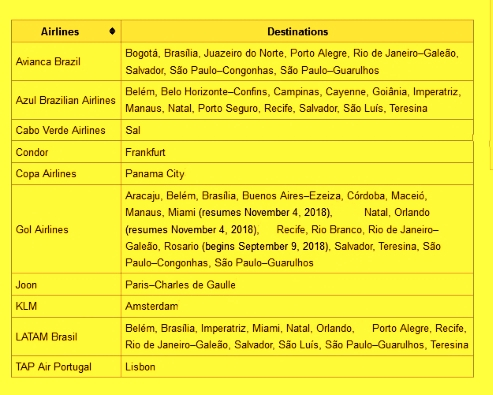 List of Airlines with Flights to Fortaleza Brazil.
