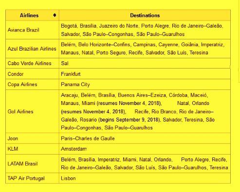 Companhias Aereas e Destinações com voos para           Fortaleza